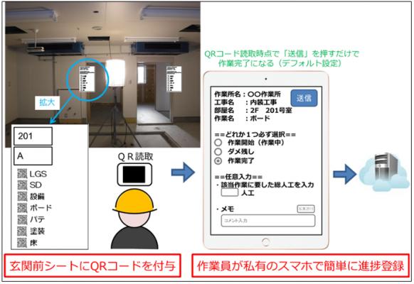 竹中工務店「位置プラス進捗」アプリを開発
