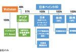 日本ペイントHD 自動車用塗料事業を再編